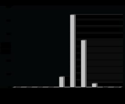 Powerblast XC Staurolite - Typical Sieve Analysis